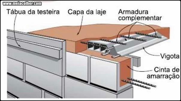 como é feita a armadura de distribuiçao laje