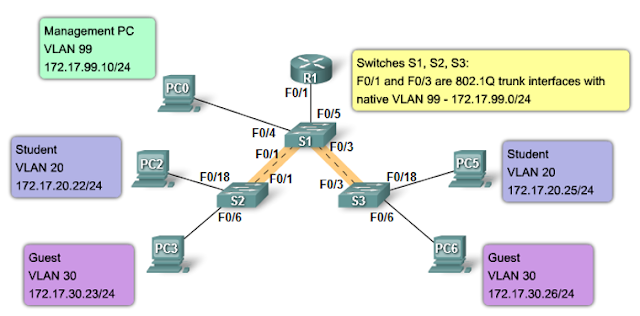 Native VLAN