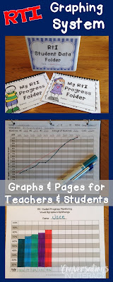 Documenting and graphing progress in RTI Intervention Groups
