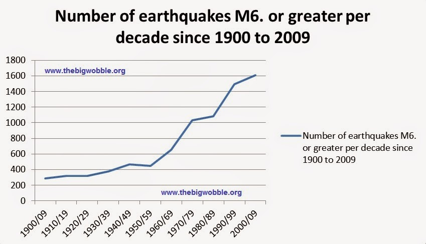 Large Earthquakes Have Risen By Over on Number Chart 1 100