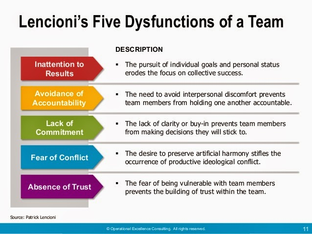 Dysfunction is a function 9