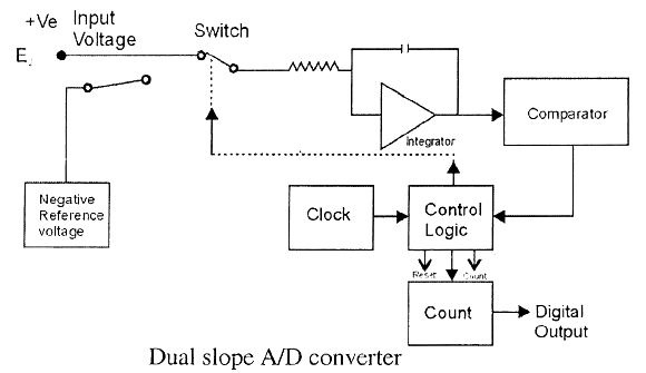 electrical topics: Block Diagram of Digital Meter on