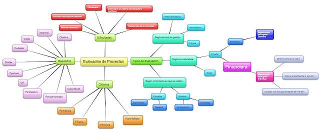Importância do mapa mental no marketing digital