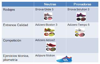 resumen Zapatillas ADIDAS para MARATÓN