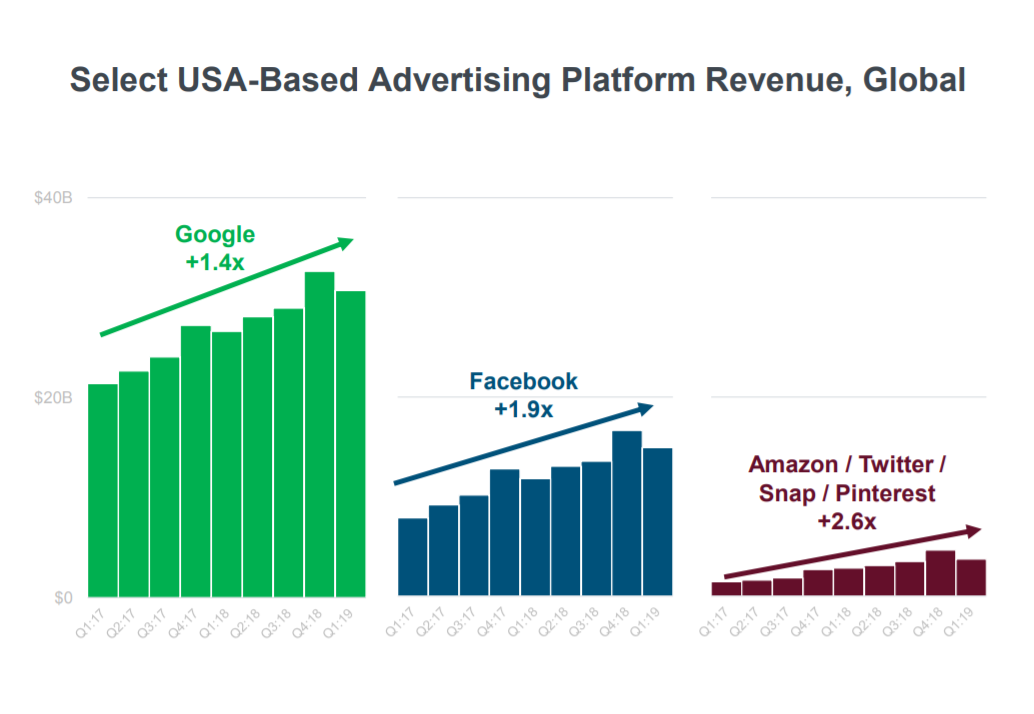 Mary Meeker's 2019 Internet Trends Report, Internet Ad Platforms = Google + Facebook Lead But Others Gaining Share