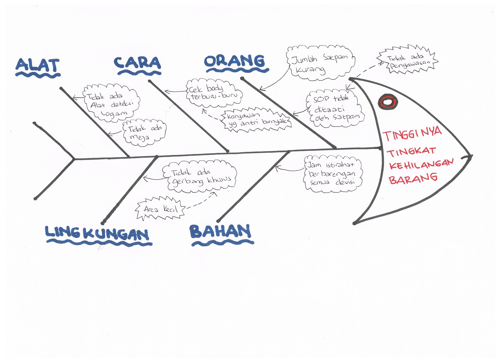 cara membuat diagram fishbone di excel