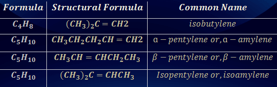 Some Common alkenes or olifins