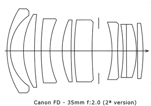 Best Canon FD lenses, Part 2 wide angle