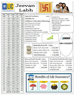 LIC NEW ENDOWMENT PLAN JEEVAN LABH Table No 836 Premium Chart