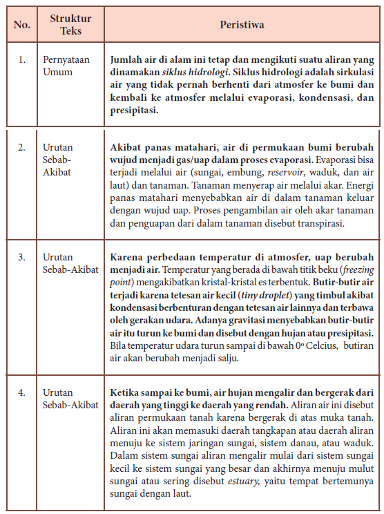 Sebutkan Dan Jelaskan Struktur Teks Eksplanasi : sebutkan, jelaskan, struktur, eksplanasi, Memahami, Struktur, Eksplanasi, MaoliOka