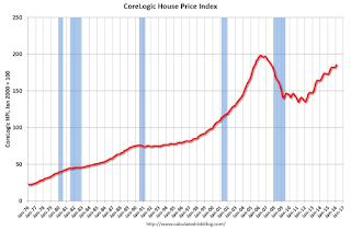 CoreLogic House Price Index