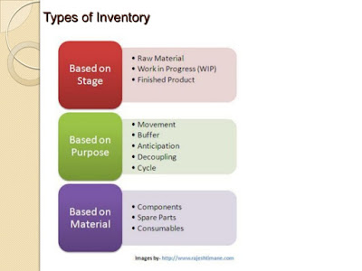 inventory control and management practice Operations management focuses on carefully managing the processes to produce and distribute products and services major, overall activities often include product creation, development, production and distribution (these activities are also associated with product and service management) related.
