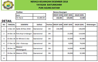Laporan Keuangan Yayasan Baiturrohim Per 21 Des 2018 Baiturrohim Pa2a