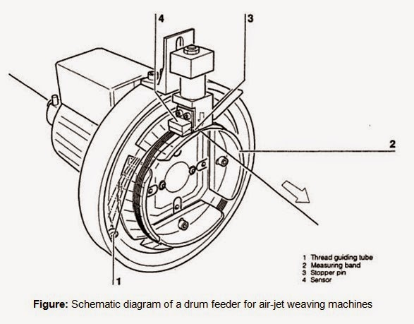 An Overview Of Weft Insertion Elements In Air Jet