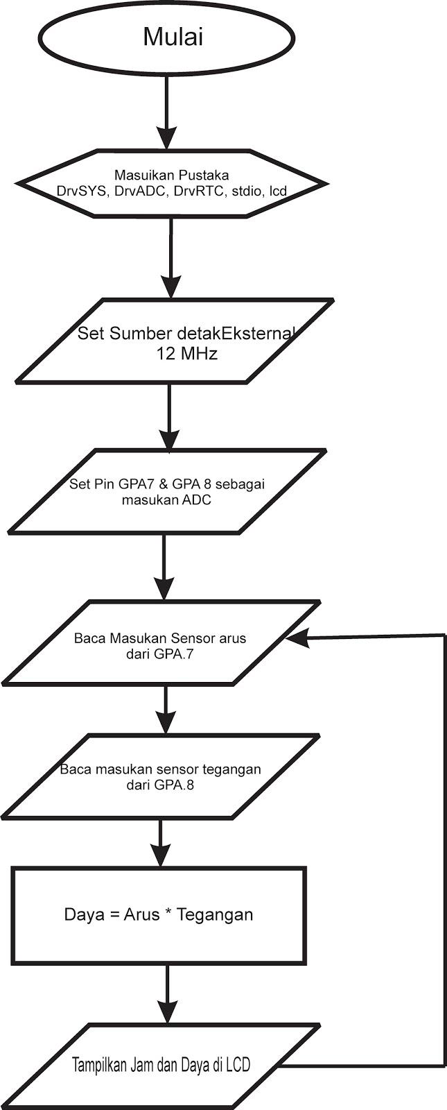 Belajar Mikrokontroler 2016  Sistem Pengukur Arus Tegangan
