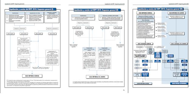 Esquema liquidacion IRPF 2015
