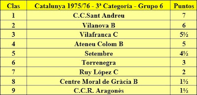 Clasificación final de la liga de Catalunya 1975/76 - 3ª Categoría - Grupo 6