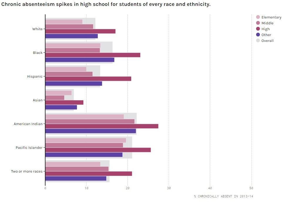 absenteeism high school and students The aim of this study was to examine the direct and indirect relationship between student school absenteeism, personal factors (academic self- perception, attitudes.