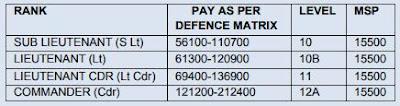 Indian Navy 17 Pilot, Observer, ATC Recruitment 2017