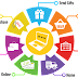 What are the Advantages of E-commerce and How it works?