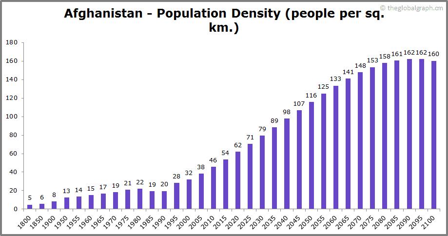 Afghanistan  Population Density (people per sq. km.)