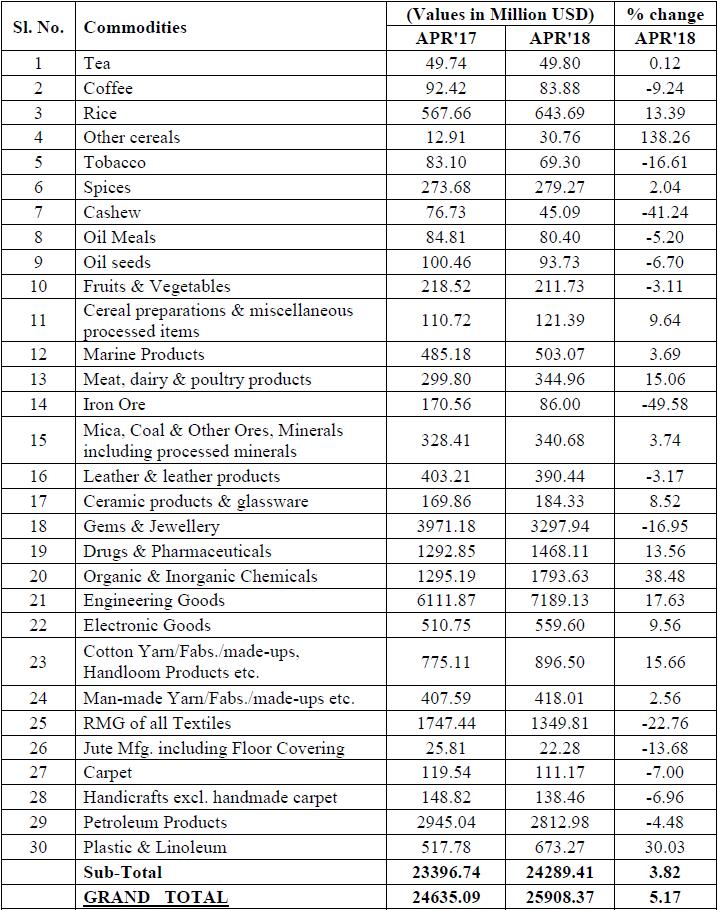 export estimates major commodities india april 2018