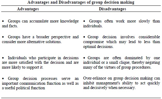 advantages and disadvantages of decision making List some possible advantages & disadvantages of using computer technology for managerial decision making it is understandable that using computer technology in our decision making process.