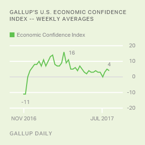 Gallup's U.S. Economic Confidence Index