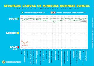 Школата MINIBOSS BUSINESS SCHOOL е стълба за развитието на човек до най-високо ниво на пълен потенциал.