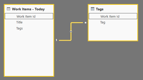 How to filter multivalued column in Power BI - Microsoft