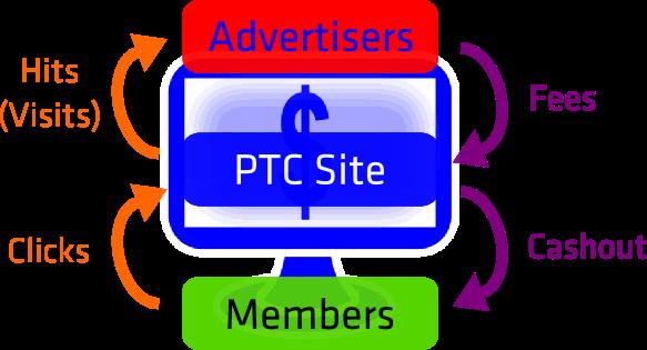 how do ptc sites work
