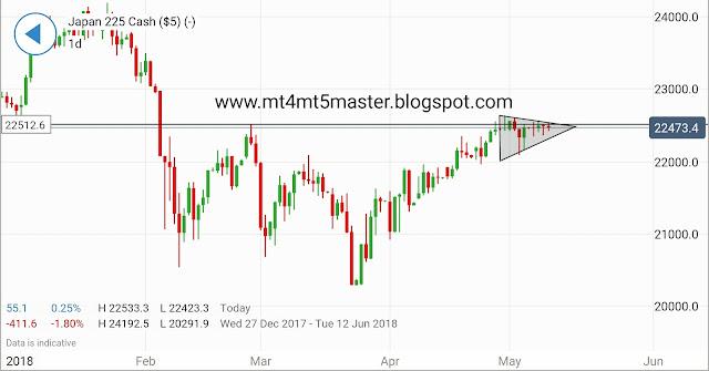 Nikkei 225 Technical Analysis mt4 mt5 master