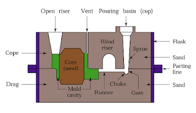 sand casting process diagram