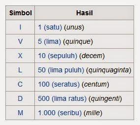 Pngertian Bilangan Romawi dan Contoh Bilangan Romawi Lengkap 1-5000