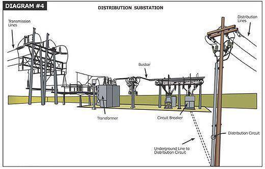 My Dear Students   23  Types Of Substation