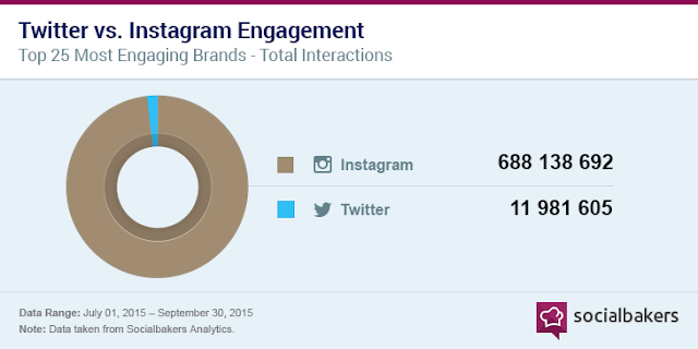 twitter-instagram-engagement