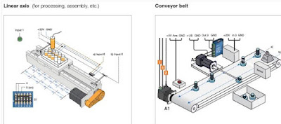 Ideal application areas for closed loop stepper motors