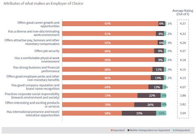 Source: CareerBuilder Singapore. The attributes of an Employer of Choice.