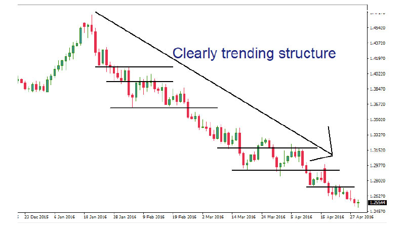 Forex market structure entry