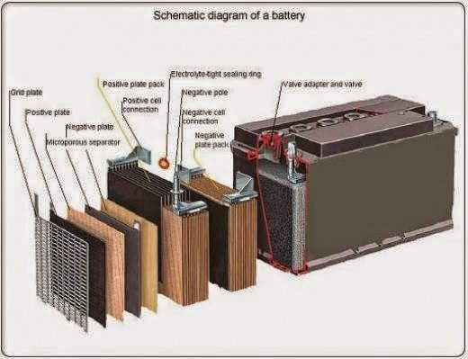 Schematic diagram of a battery  EEE COMMUNITY