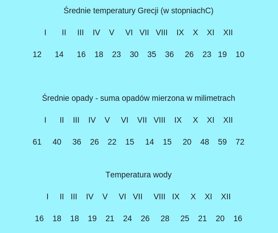 pogoda, temperatury, opady
