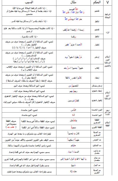 أحكام التجويد لمادة التربية الاسلامية للصف السابع الفصل الاول