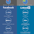 Infographic: Social Media Usage Q3 2015