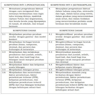 KI dan KD Matematika SD/MI Kurikulum 2013