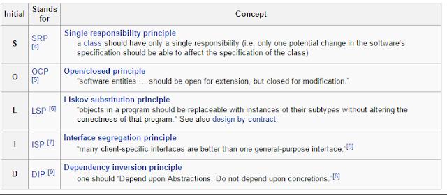 C# ASP NET Web Developer Study Guide ~ Crystal Tenn
