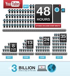 Wachstum von YouTube