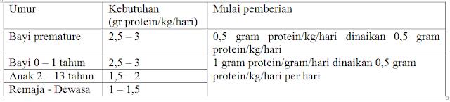 Kebutuhan asam amino menurut umur penderita diare kronik