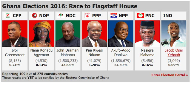 Ghana opposition leader wins presidential election, radio stations sa