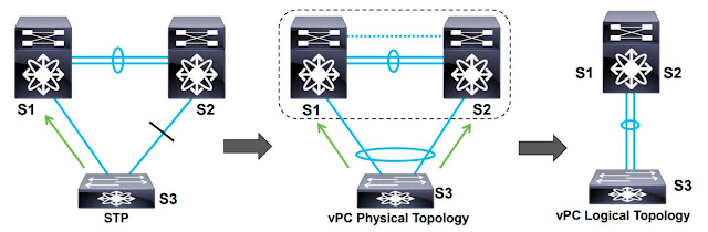 Network Playroom: Study Case: Cisco Modeling Labs 1 3 / Nexus 9000v