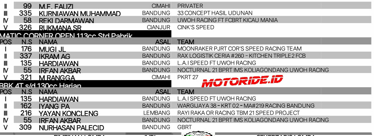 Hasil Lomba Matic Race Trijaya Sumber Production Feat Moonraker Sport Club